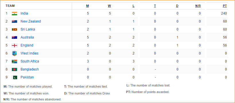 ICC World Test Championship Points Table - 2019-21