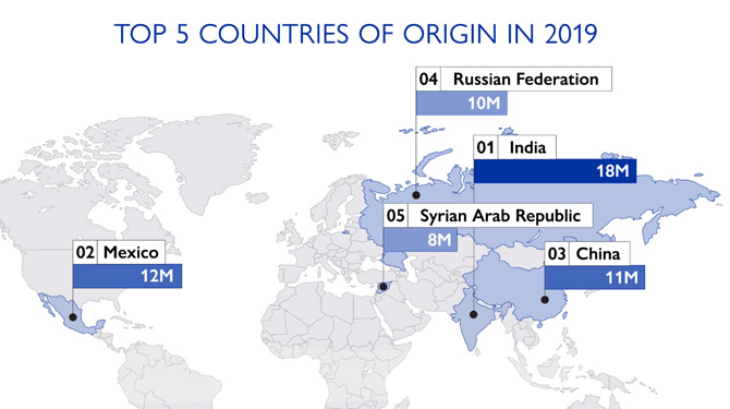 Top 5 Counties Number of Migrants Graph