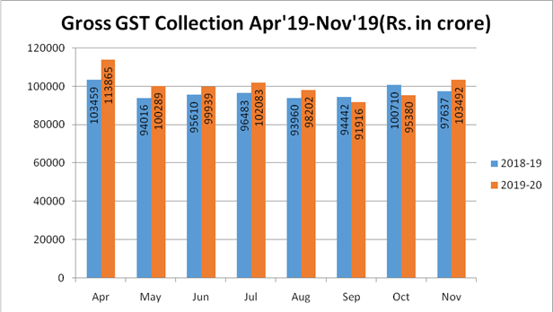 Gross GST Collections: Apr to Nov 2019