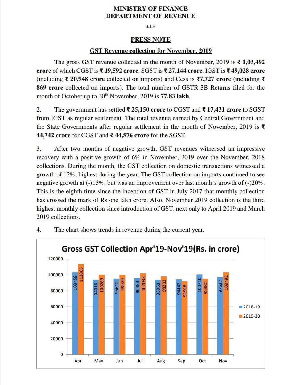 Ministry of Finance Press Note - GST Revenue Collection for November 2019