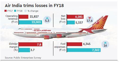 Air India Airlines Losses