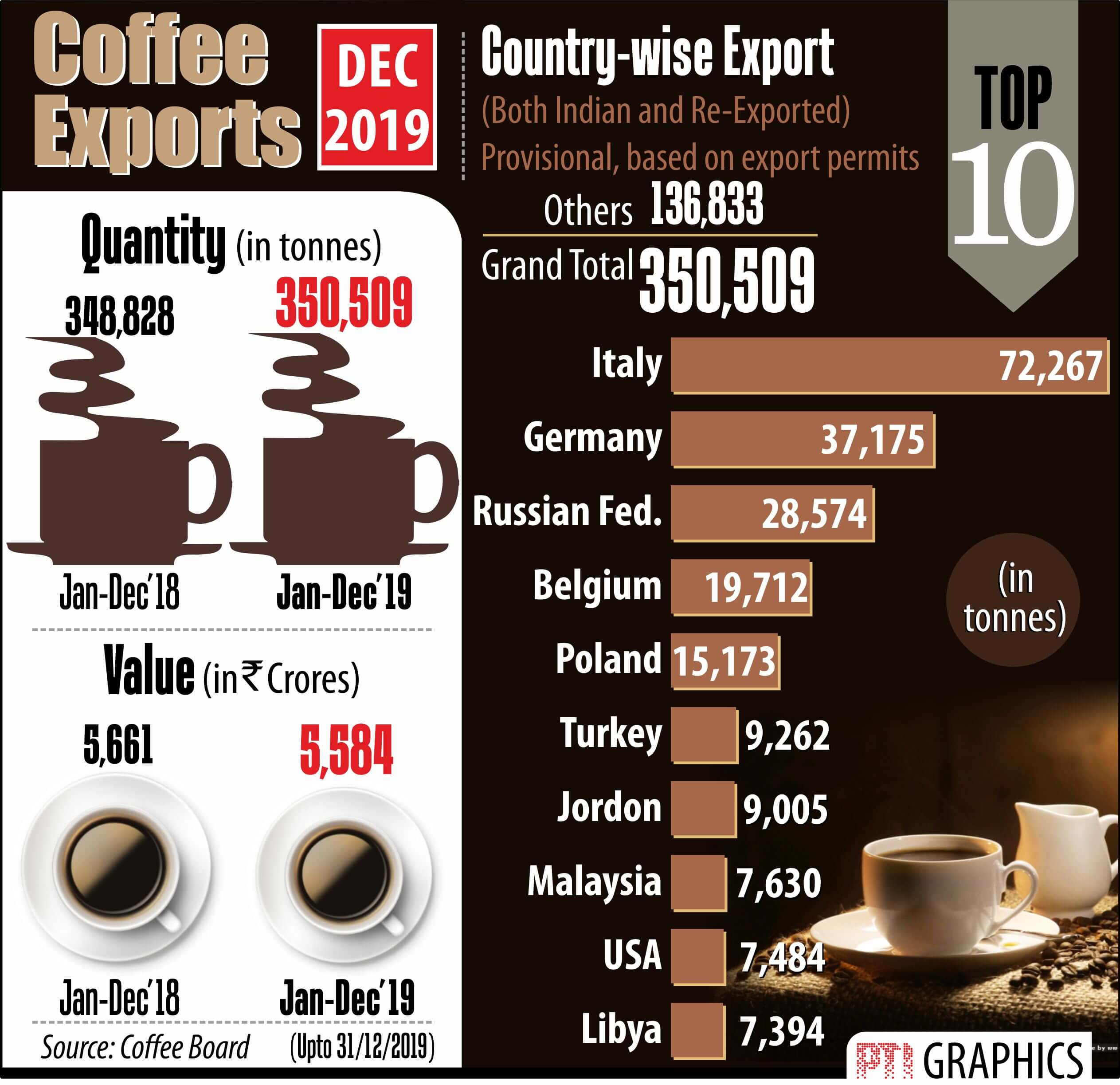 India Coffee Exports 2018 Vs 2019