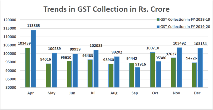 Trends in GST Collection FY 2018-19 Vs 2019-20