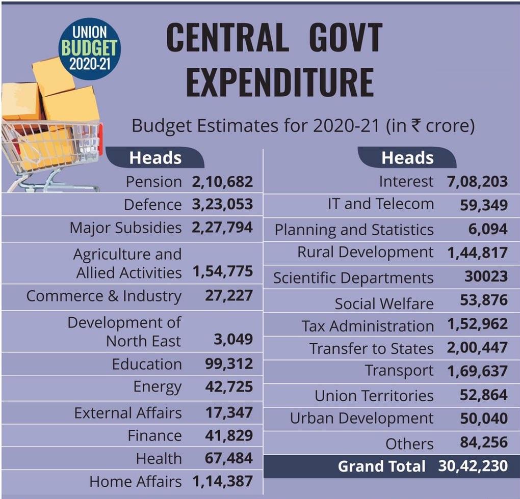 Union Budget 2020-21 Central Govt Expenditure