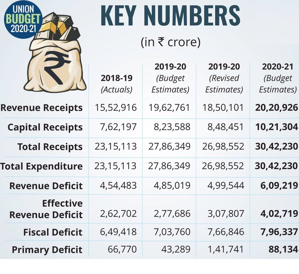 Indian Union Budget 2020-21 Key Numbers