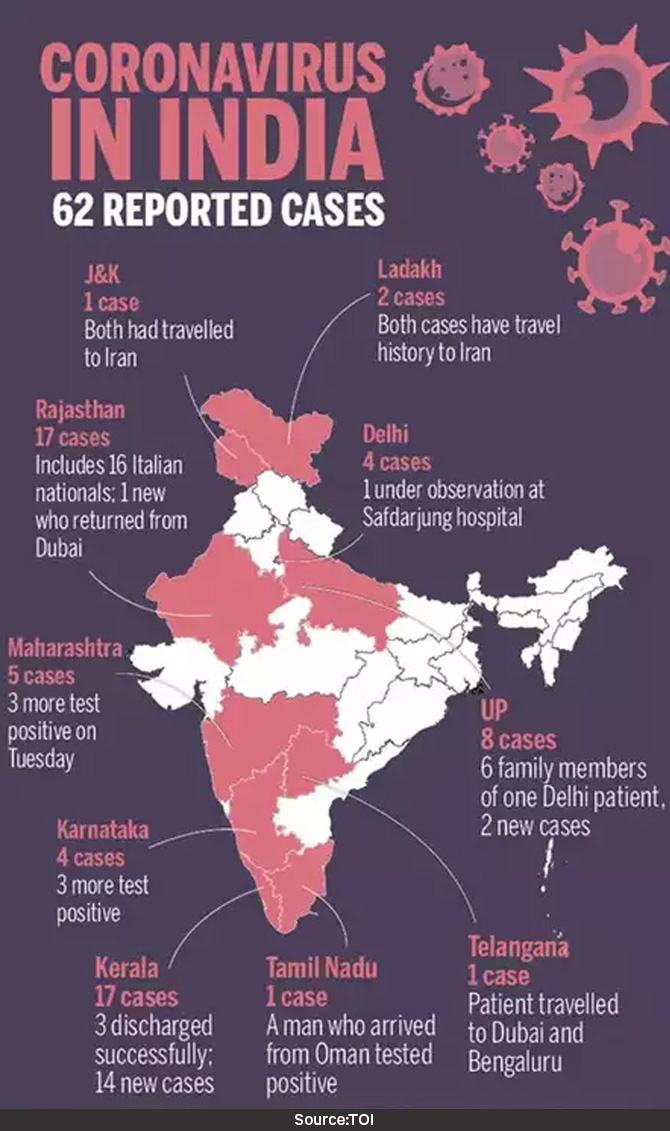 Coronavirus (COVID-19) in India