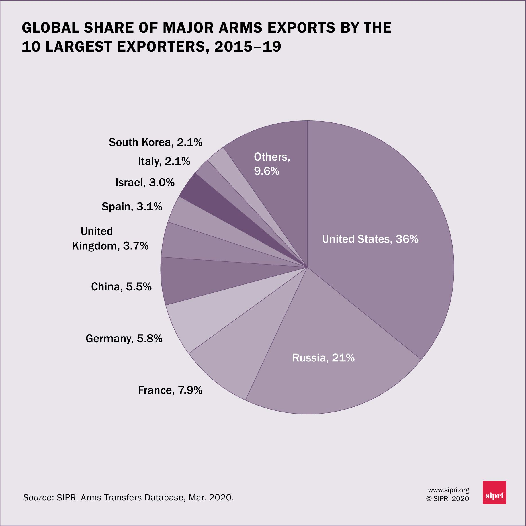 global share of major arms exports 2015-2019