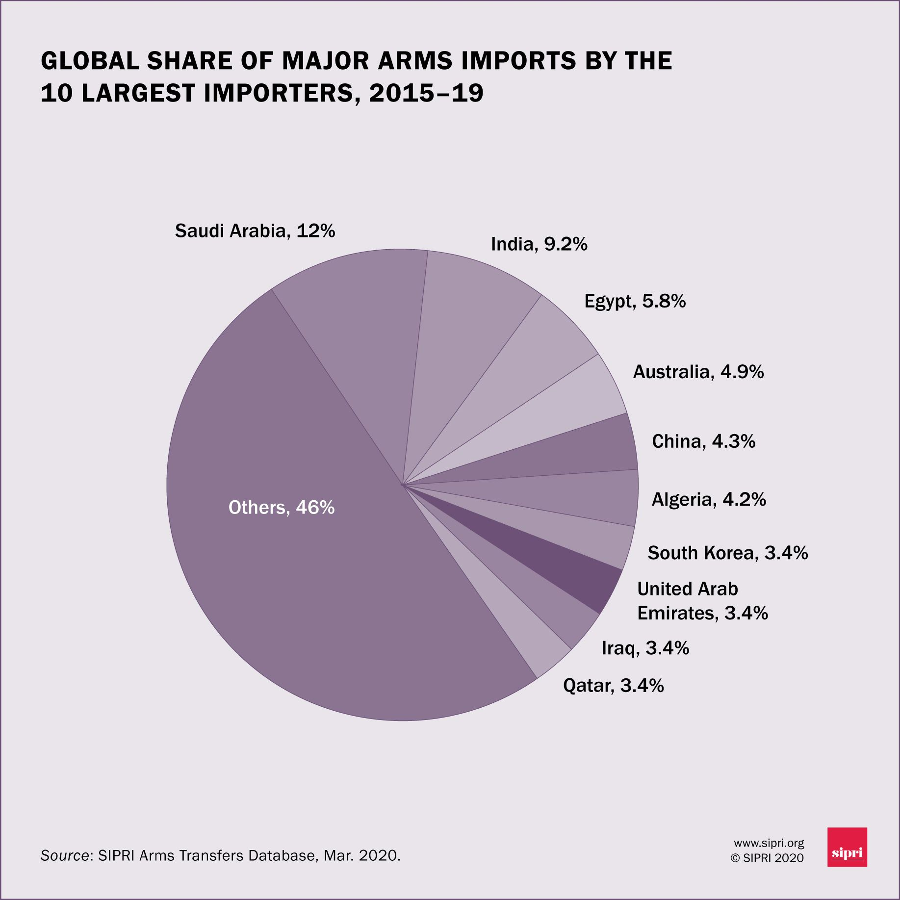 global share of major arms imports by 10 largest importers 2015-2019