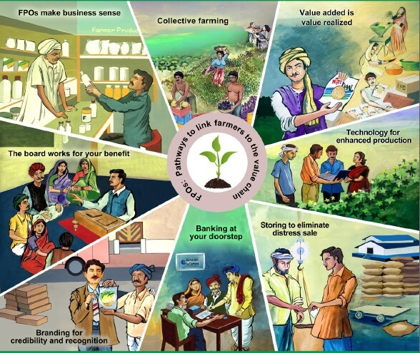 Farmer Producer Organizations (FPOs)