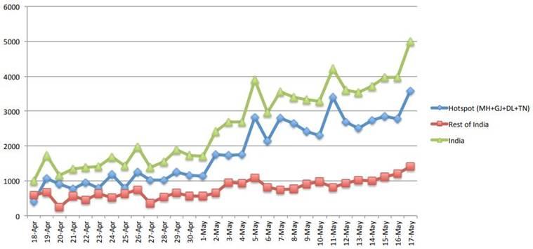 Maharashtra, Gujarat, Tamil Nadu and Delhi Disease Trajectory Graph