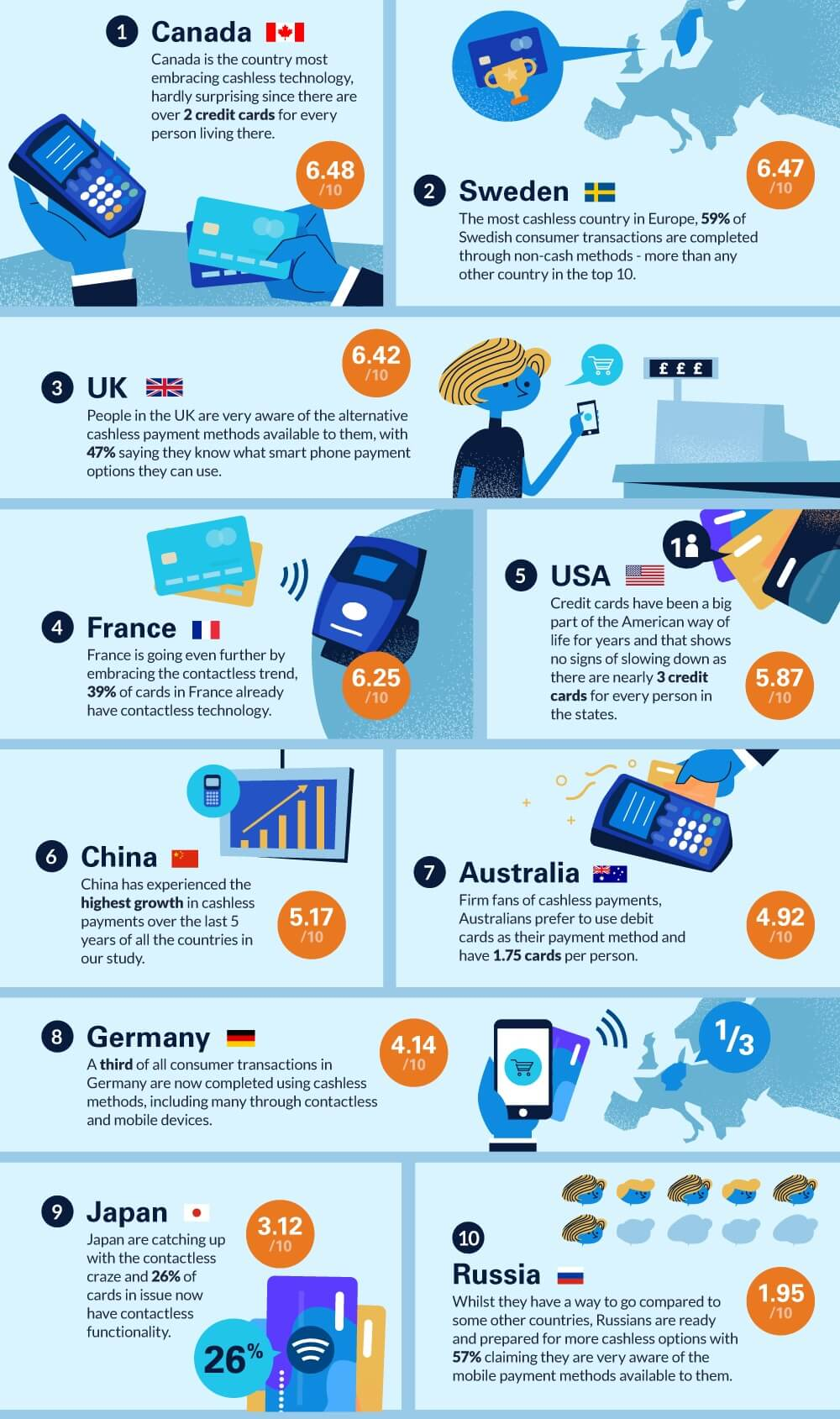 The World's Most Cashless Countries (Infographic)