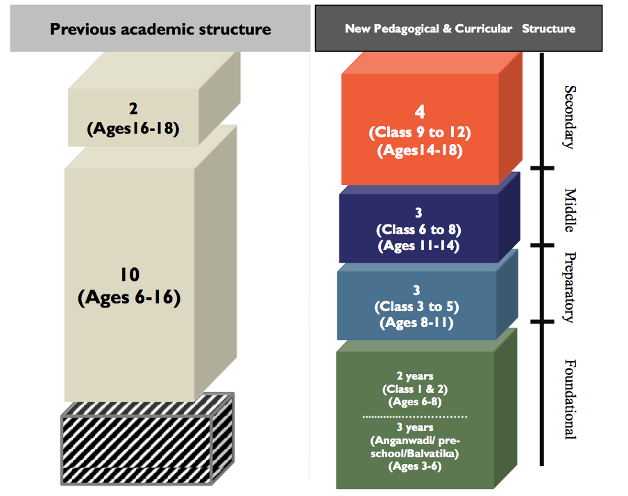 National Education Policy New Schooling Structure