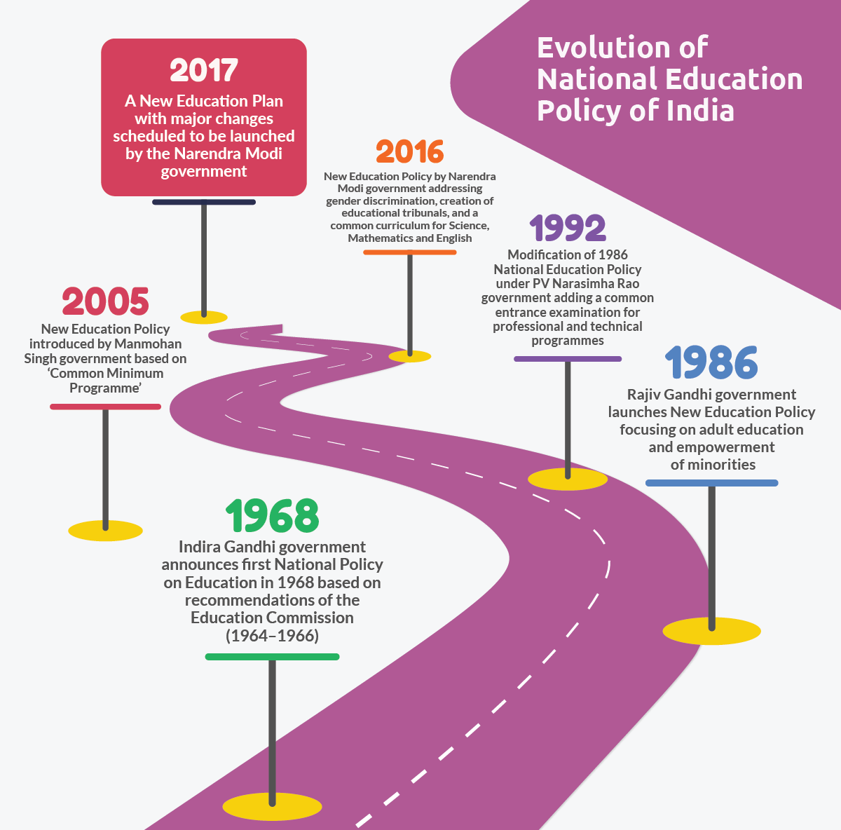 Evolution of National Education Policy in India