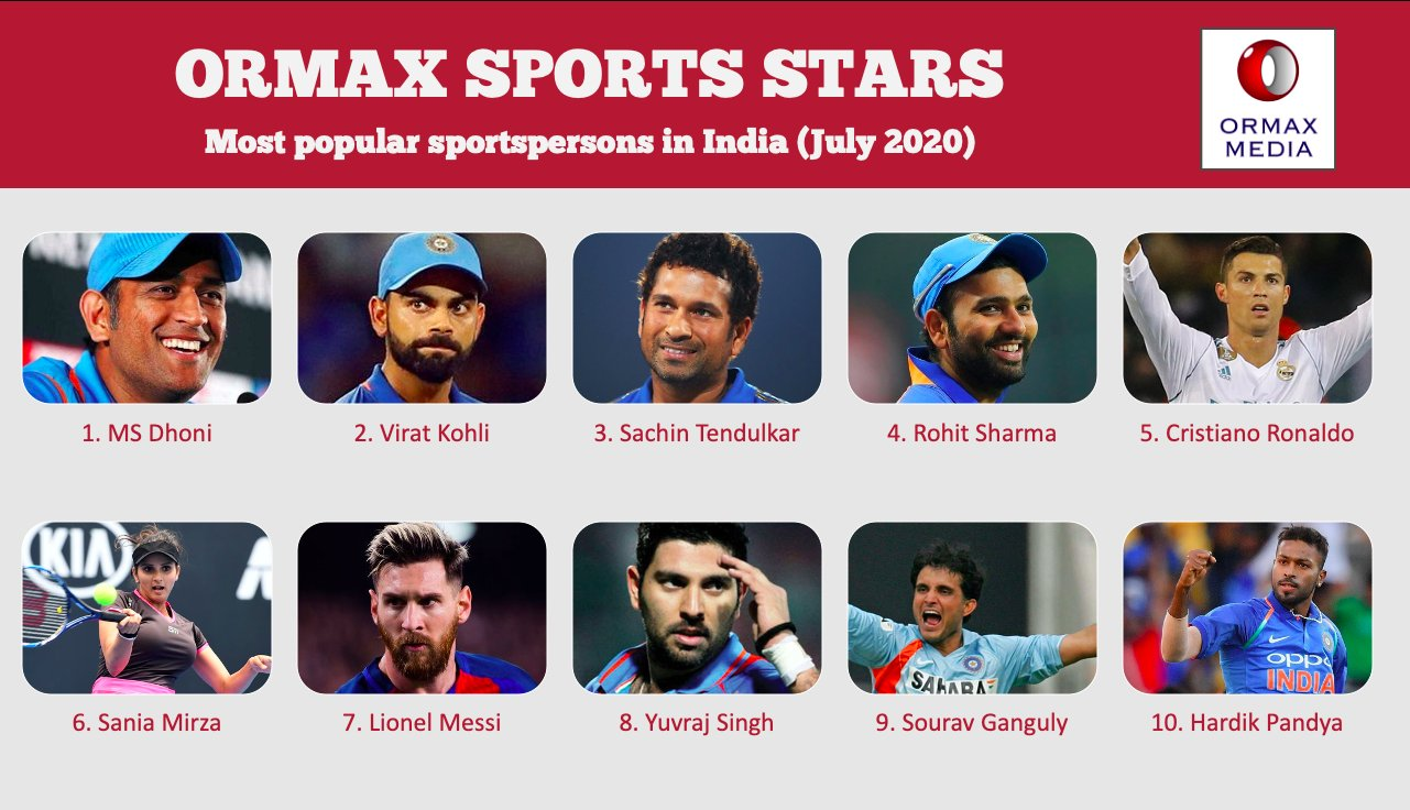 Ormax Sports Star - Most Popular Sportspersons in India
