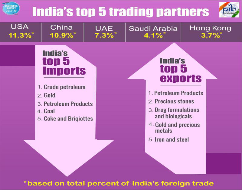 India's top 5 Trading Countries