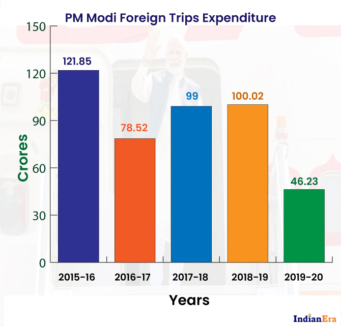 Three Figures' of Expenses of PM Modi's Foreign Trips