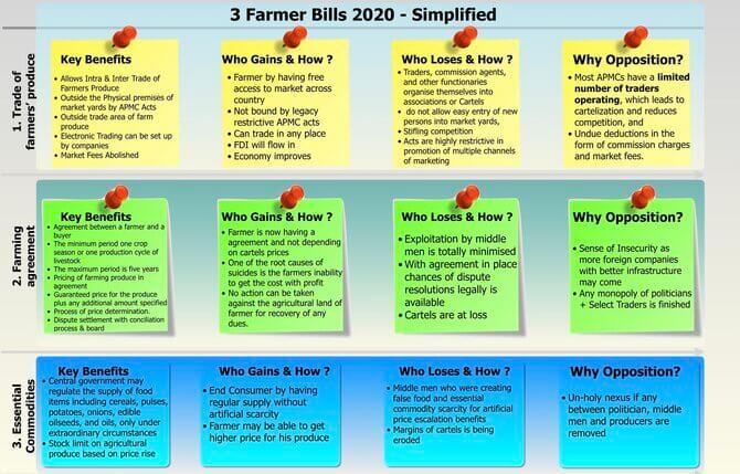 3 Farmers Bill 2020