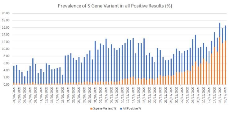 New Variant of Coronavirus Graph