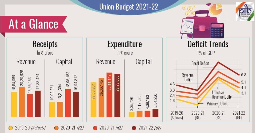 Budget Glance