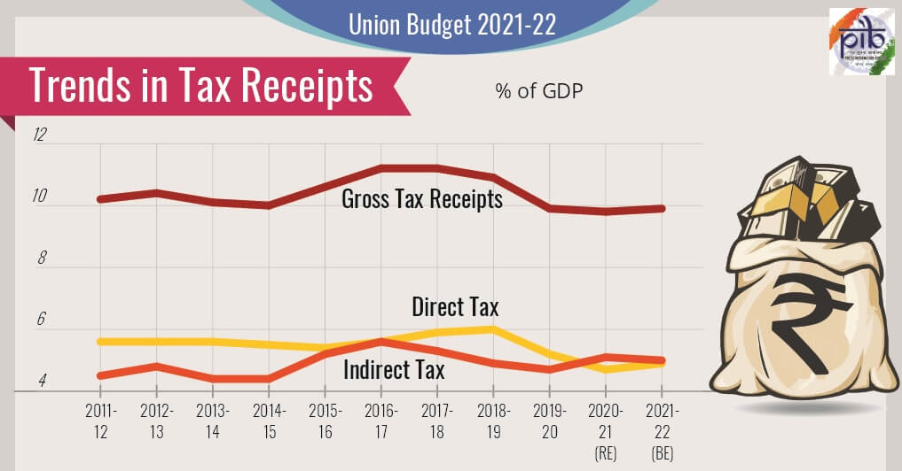 Budget Taxes
