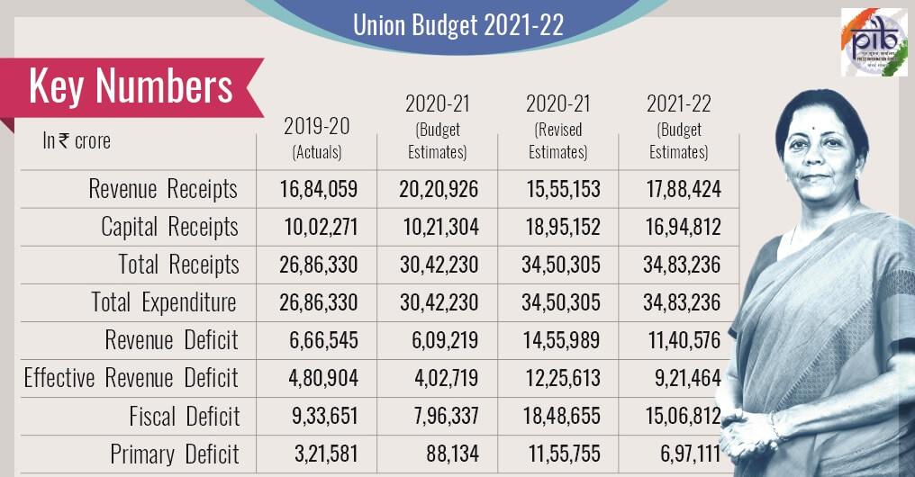 Key Budget
